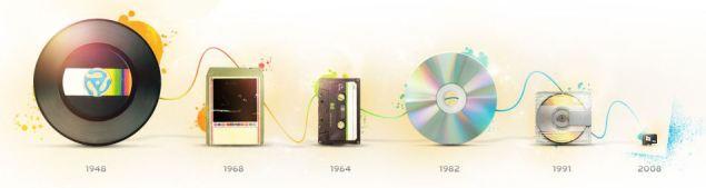 evolution of music